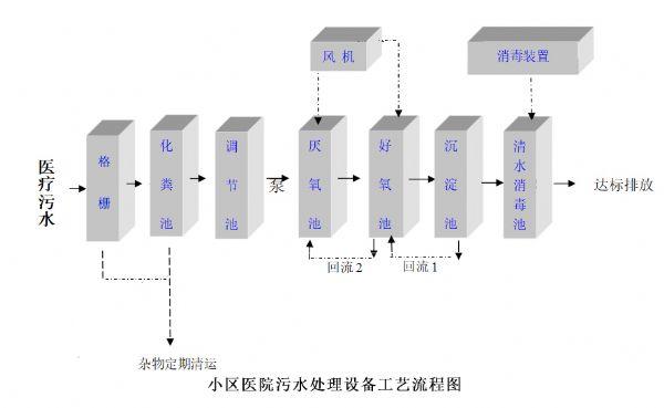 一体化医院废水处理设备工艺流程.jpg